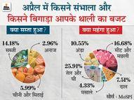 रिटेल महंगाई अप्रैल में घटकर 4.29% पर आई, खाने-पीने की चीजें सस्ती होने से आम आदमी को राहत|इकोनॉमी,Economy - Money Bhaskar
