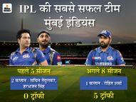 चौथा खिताब जीतकर CSK को पीछे छोड़ा, रोहित भी IPL के सबसे सफल कप्तान बने; पोलार्ड भी मना रहे 34वां बर्थडे|IPL 2021,IPL 2021 - Money Bhaskar