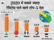 2020 में प्रवासी भारतीयों ने 6.10 लाख करोड़ रुपए भारत भेजे, 2019 के मुकाबले इसमें 0.2% की गिरावट रही|इकोनॉमी,Economy - Money Bhaskar
