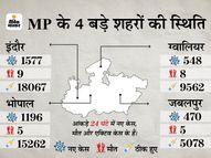 धार-अशोकनगर में 24 मई की सुबह 6 बजे और रतलाम में 25 मई तक पाबंदियां, कोरोना संक्रमित 7 लाख के पार|मध्य प्रदेश,Madhya Pradesh - Money Bhaskar