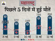 यहां मौत के आंकड़े चिंताजनक, 24 घंटे में 816 लोगों की हुई मौत; मुंबई में भी मृत्यु दर लगातार बढ़ रही, कुछ छोटे जिलों में यह 5% के पार|महाराष्ट्र,Maharashtra - Money Bhaskar
