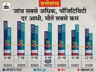 पॉजिटिविटी रेट सिर्फ 14% रह गई, 20 दिन में 17% घटी; संक्रमण से मौतों की संख्या भी कम हुई|रायपुर,Raipur - Money Bhaskar