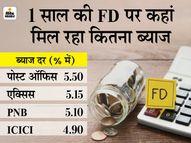 बैंकों ने फिक्स्ड डिपॉजिट की ब्याज दरों में किया बदलाव, जानें अब टाइम डिपॉजिट स्कीम या FD कहां निवेश करना रहेगा सही|कंज्यूमर,Consumer - Money Bhaskar
