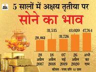 अगली अक्षय तृतीया तक 60 हजार पर पहुंच सकता है सोना, इसमें निवेश करना रहेगा फायदेमंद|कंज्यूमर,Consumer - Money Bhaskar