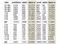 ग्वालियर में 80 प्रतिशत रैपिड एंटीजन टेस्ट नतीजा: 7 दिन में संक्रमण दर 15% कम हुई|ग्वालियर,Gwalior - Money Bhaskar