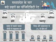 जिन जिलों में पॉजिटिविटी रेट 5% से ज्यादा, वहां कोरोना कर्फ्यू नहीं खुलेगा, कम वाले जिलों में 17 मई के बाद राहत मिलनी शुरू होगी|मध्य प्रदेश,Madhya Pradesh - Money Bhaskar
