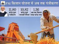 PM ने आठवीं किस्त जारी की; बंगाल के 7 लाख किसानों को पहली बार लाभ, लिस्ट में नाम देखने के लिए फॉलो करें ये प्रक्रिया|देश,National - Dainik Bhaskar