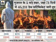 33 जिलों और 8 निगमों ने 71 दिन में 1.23 लाख डेथ सर्टिफिकेट जारी किए; सरकार कह रही कोरोना से सिर्फ 4,218 मौतें हुईं|देश,National - Dainik Bhaskar
