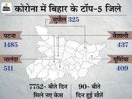 25 दिन बाद 8 हजार से कम आए नए केस;19 अप्रैल को आए थे 7,487 केस, 13 मई को 7,752 संक्रमित|भागलपुर,Bhagalpur - Dainik Bhaskar