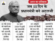 13 दिन के प्रधानमंत्री बने थे अटलजी, नेहरू के बाद पहले नेता थे जिन्होंने लगातार तीन चुनाव के बाद प्रधानमंत्री पद की शपथ ली|देश,National - Dainik Bhaskar