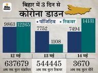 3 दिन में 25,109 लोगों की रिपोर्ट पॉजिटिव, 27,504 हो गए निगेटिव, ठीक होने वालों का आंकड़ा संक्रमितों से अधिक|भागलपुर,Bhagalpur - Dainik Bhaskar