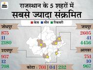 24 घंटे में 17,481 लोग रिकवर हुए, जबकि 13,565 नए पॉजिटिव मिले, 149 की मौत; तीसरी लहर से बचने की तैयारियां शुरू|राजस्थान,Rajasthan - Dainik Bhaskar