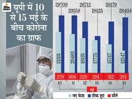 पहले कोर्ट के आदेश पर भी नहीं लगा रहे थे लॉकडाउन, 25 दिन में 46 हजार केस घटे तो 5वीं बार बढ़ाई सख्ती|उत्तरप्रदेश,Uttar Pradesh - Dainik Bhaskar