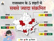 25 दिन बाद राज्य में संक्रमण की दर 15 फीसदी से नीचे, 24,440 मरीज रिकवर हुए, जो एक दिन में सबसे ज्यादा|राजस्थान,Rajasthan - Dainik Bhaskar