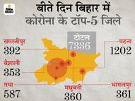 मई के 15 दिन में संक्रमण से अधिक वायरस को मात देने वाले, 1.7 लाख नए मामले; 1.4 लाख हुए ठीक|भागलपुर,Bhagalpur - Dainik Bhaskar