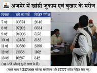 जिले में 38 हजार 904 खांसी, जुकाम, बुखार से पीड़ित; पौने 7 लाख घरों पर दस्तक देकर बांटी दवाइयां|अजमेर,Ajmer - Dainik Bhaskar