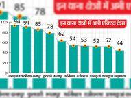 संक्रमितों की संख्या फिर 1000 के पार, पटना में 1202 नए केस मिले; लेकिन 25 थाना क्षेत्र कोरोना मुक्त|पटना,Patna - Dainik Bhaskar
