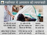 जज की कोविड पेशेंट पत्नी की मौत के बाद डायमंड रिंग समेत सोने के गहने चोरी,पहले अस्पताल वाले टालते रहे, 15 दिन बाद FIR|ग्वालियर,Gwalior - Dainik Bhaskar
