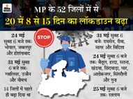 अब भोपाल-होशगांबाद-जबलपुर में 24 मई और ग्वालियर-इंदौर- उज्जैन में 31 मई सुबह 6 बजे तक पाबंदी|भोपाल,Bhopal - Dainik Bhaskar