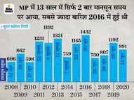 सिर्फ पिछले साल निसर्ग तूफान के कारण 14 जून को पहुंचा था, इस बार समय पर आने की उम्मीद|भोपाल,Bhopal - Dainik Bhaskar
