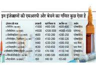जिन इंजेक्शन पर पहले 70 फीसदी तक डिस्काउंट था, अब मिल रहा सिर्फ 10%|देश,National - Dainik Bhaskar