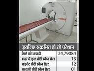 सिर्फ एक सरकारी और 12 निजी सीटी स्कैन के भरोसे है 24 लाख की आबादी|ग्वालियर,Gwalior - Dainik Bhaskar