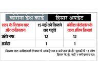 18 से 44 साल तक के रोगी ज्यादा, वैक्सीनेशन जरूरी, टारगेट 835981 और लगी 16763 को|हिसार,Hisar - Dainik Bhaskar