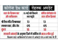 दूसरे जिले में दाखिल महम के दो जेबीटी की शुक्रवार काे गई जान|रोहतक,Rohtak - Dainik Bhaskar