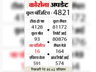 16 पाॅजिटिव, 104 हुए ठीक, 558 की रिपाेर्ट निगेटिव, फीवर क्लीनिक में 606 मरीजों का परीक्षण किया|हरदा,Harda - Dainik Bhaskar