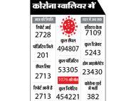 18+ के लिए काेविशील्ड के 31700 और 45+ के लिए 20900 डाेज मिले|ग्वालियर,Gwalior - Dainik Bhaskar
