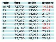 राजस्थान में 24 घंटे में संक्रमण दर 13% गिरी, 3275 मरीज कम मिले|जयपुर,Jaipur - Dainik Bhaskar