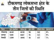 बुंदेलखंड में ऑक्सीजन की कमी से हुईं मौतें; टीकमगढ़, छतरपुर और निवाड़ी के अस्पतालों में DRDO की नई दवा 2DG उपलबध कराएं|भोपाल,Bhopal - Dainik Bhaskar