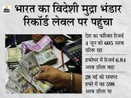 भारत का फॉरेक्स रिजर्व पहली बार 600 अरब डॉलर के पार पहुंचा, जानिए क्या हैं इसके मायने? इकोनॉमी,Economy - Money Bhaskar