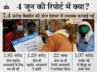 मई में 1 करोड़ से ज्यादा वैक्सीन इस्तेमाल नहीं कर पाए निजी अस्पताल; 1.29 करोड़ डोज मिले, 22 लाख ही लगा पाए|देश,National - Dainik Bhaskar