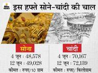 सोना 450 रुपए बढ़कर 49,028 रुपए पर पहुंचा, चांदी भी 1,972 रुपए महंगी होकर 72 हजार के पार निकली कंज्यूमर,Consumer - Money Bhaskar