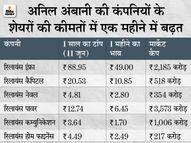 अंबानी की कंपनियों के शेयर 1 महीने में जबरदस्त बढ़े, 1 साल के ऊपरी स्तर पर पहुंचे इकोनॉमी,Economy - Money Bhaskar
