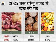 2025 तक एक तिहाई एवरेज फूड बजट चिकन-मटन का होगा, घट सकता है ब्रेड, चावल और दूसरे अनाजों पर होने वाला खर्च इकोनॉमी,Economy - Money Bhaskar