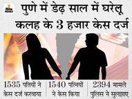 पुणे में बीते 15 महीने में पुरुष प्रताड़ना के केस 6 गुना बढ़े; पत्नियों पर मारपीट और मानसिक उत्पीड़न के आरोप|देश,National - Dainik Bhaskar
