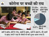 तीसरी से पहले दूसरी लहर ने बच्चों को मानसिक रूप से बीमार कर दिया; 77% बच्चे बोले- कोरोना सुन-सुनकर स्ट्रेस हो गया|देश,National - Dainik Bhaskar