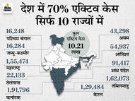 पिछले 24 घंटे में 80487 मामले, 3300 मौतें और 1.32 लाख ठीक भी हुए; आज 10 लाख से भी कम रह जांएगे एक्टिव केस|देश,National - Dainik Bhaskar