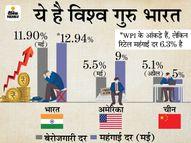 मई में रिटेल महंगाई दर बढ़कर 6.3% पर पहुंची, महीनेभर में खाने वाले तेल के दाम 31% बढ़े कंज्यूमर,Consumer - Money Bhaskar