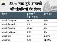 अडाणी ग्रुप का दावा, विदेशी निवेशकों के अकाउंट फ्रीज की खबर गलत इकोनॉमी,Economy - Money Bhaskar