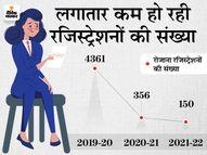 प्रधानमंत्री श्रम योगी मानधन योजना से लोगों का मोह हो रहा भंग, बीते 1 साल में 237% कम हुई रजिस्ट्रेशनों की संख्या|पर्सनल फाइनेंस,Personal Finance - Money Bhaskar
