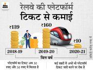 रेलवे को प्लेटफॉर्म टिकट बंद करने से 150 करोड़ का घाटा, केवल 10 करोड़ रुपए की हुई कमाई इकोनॉमी,Economy - Money Bhaskar