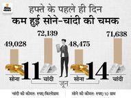 आज सोने-चांदी के दामों में आई बड़ी गिरावट, 48 हजार रुपए पर आया सोना|पर्सनल फाइनेंस,Personal Finance - Money Bhaskar