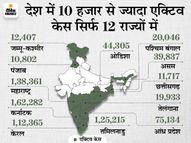 62,176 नए मरीज मिले और 2,539 की मौत, 1.07 लाख ठीक भी हुए; बीते 15 दिन में 10 लाख से ज्यादा एक्टिव केस कम हुए देश,National - Dainik Bhaskar