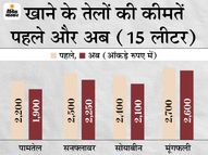 कीमतों में 10-20% की आई गिरावट, पिछले महीने आसमान पर पहुंची थी कीमत|बिजनेस,Business - Dainik Bhaskar