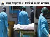 कोरोना के 11,188 नए मामले मिले, ठीक होने वालों की संख्या 18,713; बीते दिन 9 लोगों की गई जान, 410 नए पॉजिटिव पटना,Patna - Money Bhaskar