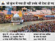 हरिद्वार कुंभ में कोरोना जांच में घोटाला; 4 लाख जांच में से 1 लाख से ज्यादा फर्जी, इनमें 50% ID राजस्थान के लोगों की हनुमानगढ़,Hanumangarh - Dainik Bhaskar