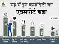 मई में 69% ज्यादा एक्सपोर्ट, आयात में 74% की बढ़ोतरी, व्यापार घाटा आठ महीने में सबसे कम इकोनॉमी,Economy - Money Bhaskar
